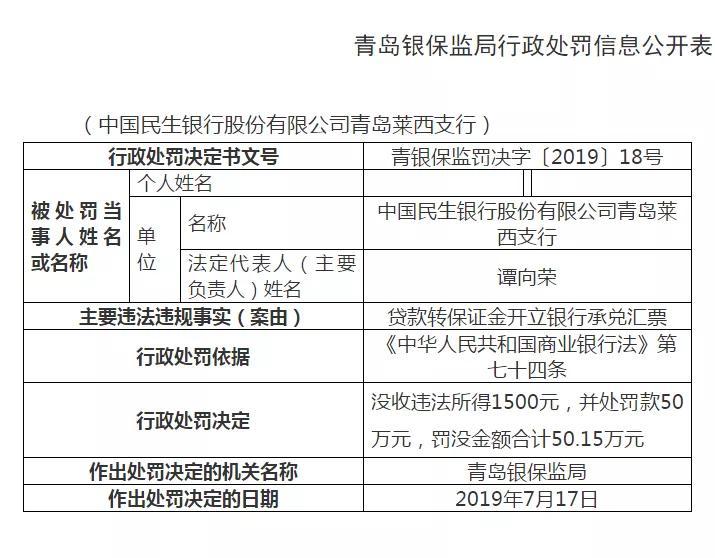 青岛银保监开出6张罚单,中国民生银行领了3张