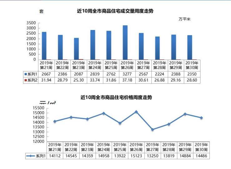 <b>上周青岛新建商品住宅成交量价齐减 均价14486元/㎡</b>
