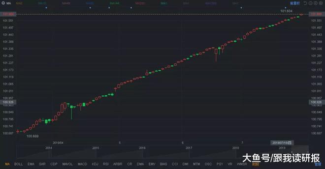 股市分享:投资是一系列选择