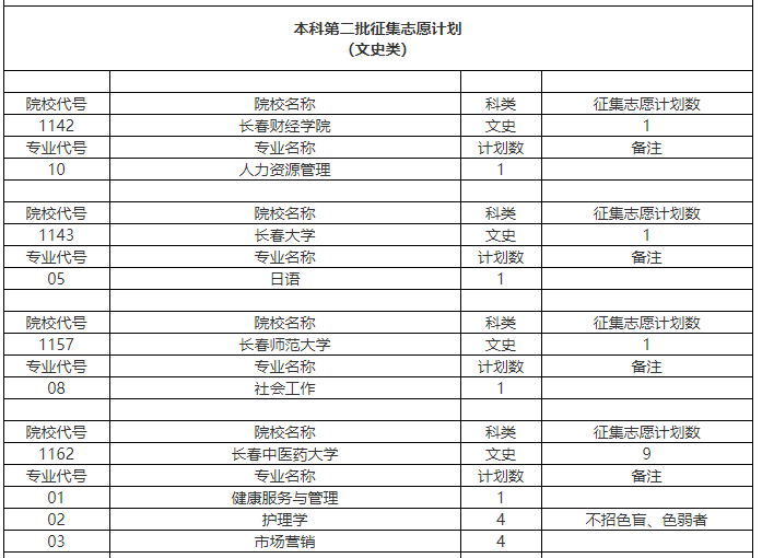 2019安徽高招二本征集志愿公布 最后上二本机会不要错过
