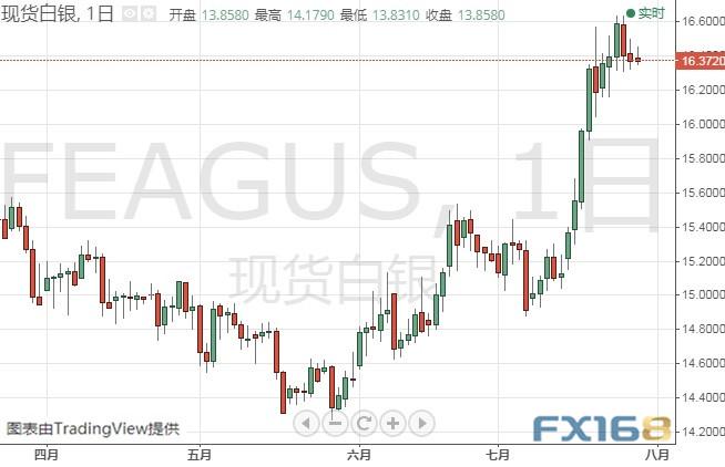 金价短期恐跌至1400关口?黄金、白银、原油、欧元、美元指数、英镑、日元和澳元最新技术前景分析