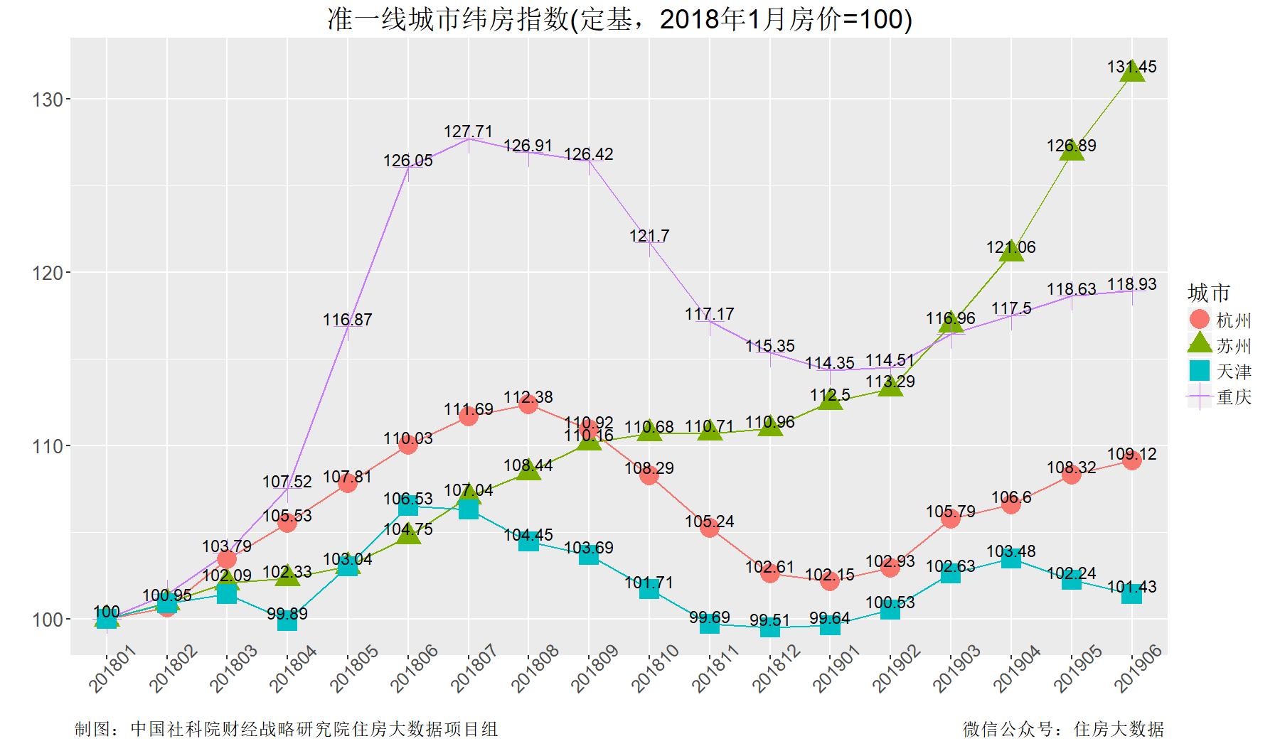 2019年gdp增速_美国近几年gdp增速图