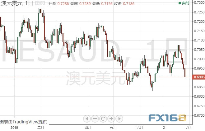 这些大事恐撼动本周市场 黄金、欧元、英镑、日元和澳元本周技术前景分析