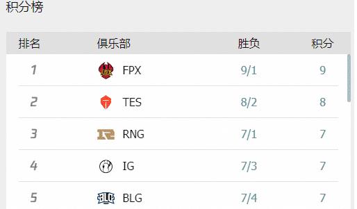 LOL官方评定最强战力选手 Uzi无法撼动Ming却不在榜单
