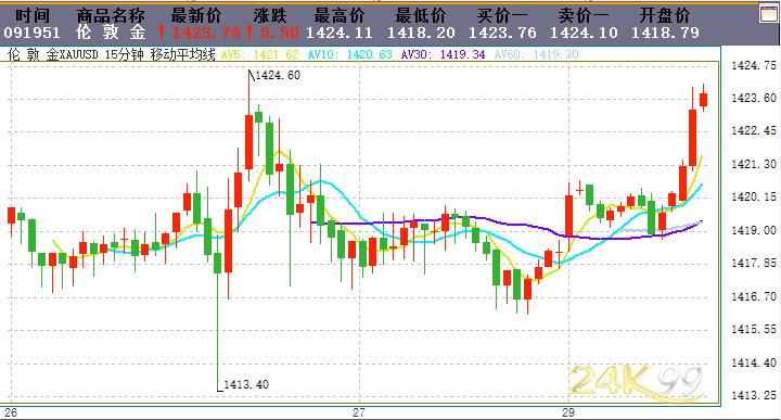 金价短线跳涨、逼近1425 机构最新黄金、白银走势分析