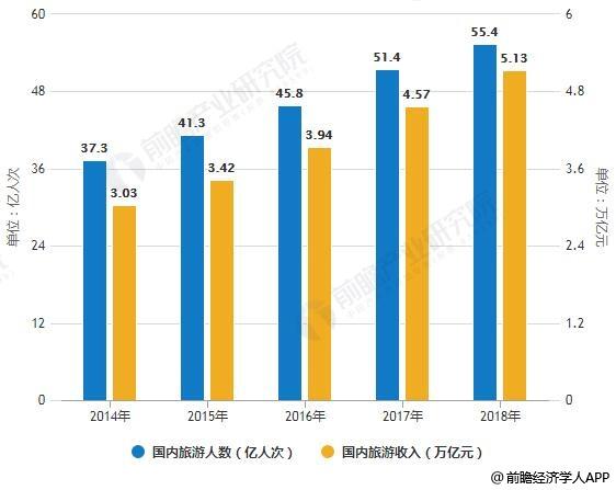 2019年中国旅游景区行业市场现状及发展前景分析:5G技术加快推动景区智慧化升级