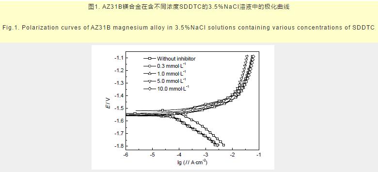 镁科研:绿色缓蚀剂SDDTC对AZ31B镁合金的缓蚀作用及吸附行为