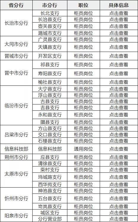 2020年中国邮政储蓄银行山西分行校园招聘公告