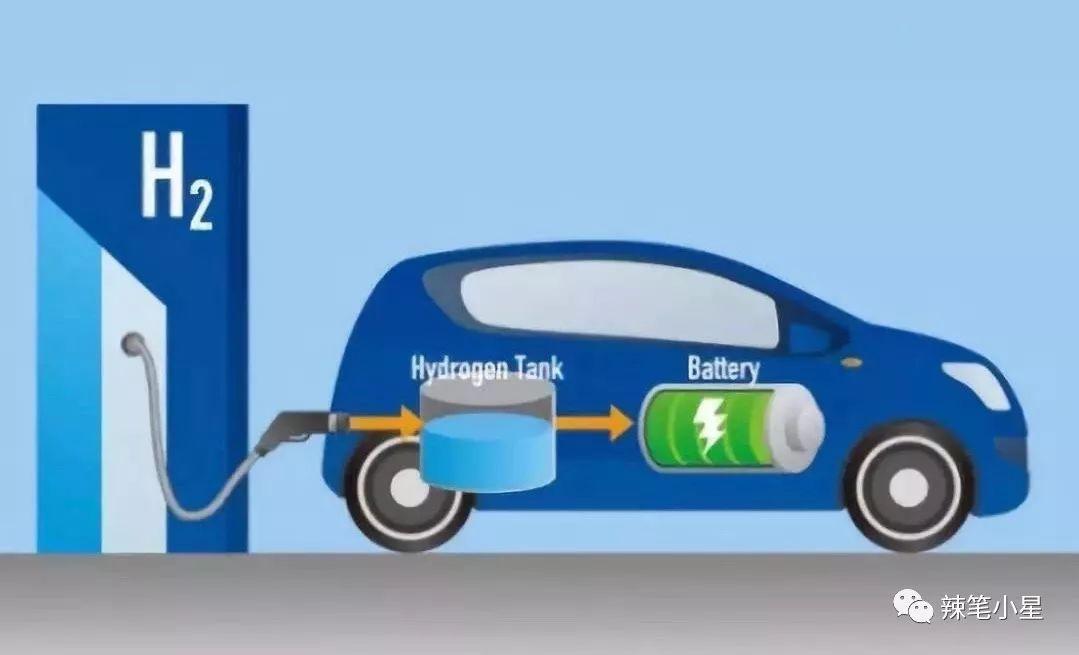 着眼 氢 时代 中国燃料电池前景广阔