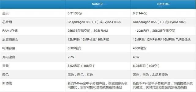 三星官方确认Galaxy Note 10+内存256GB起步