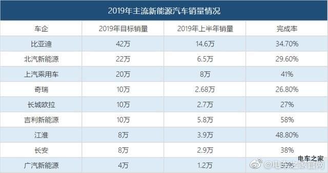 """""""青黄不接"""" 广汽新能源上半年销量垫底"""