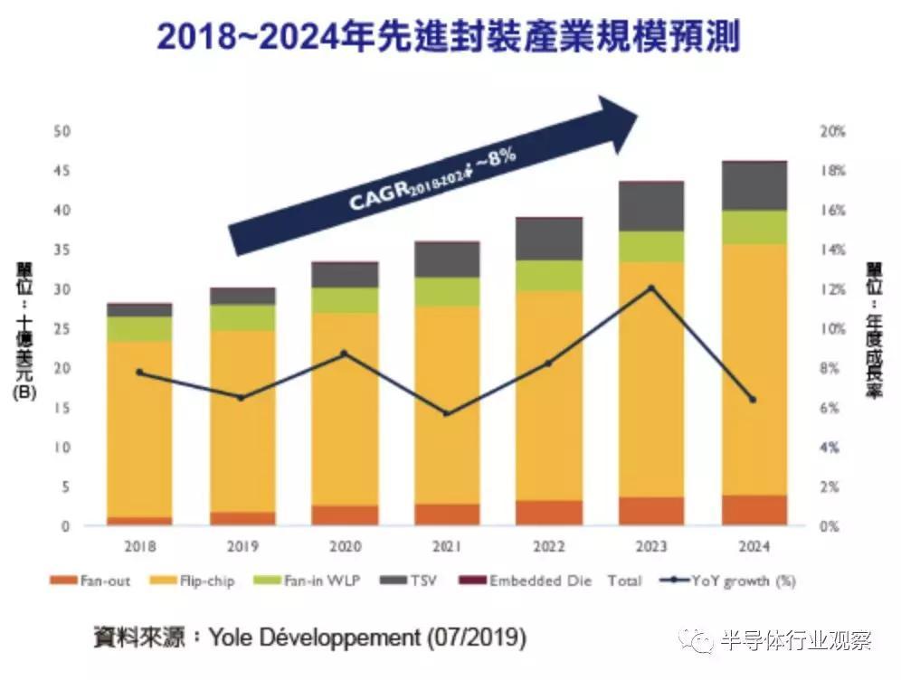 Yole:先进封装市场规模将达440亿美元