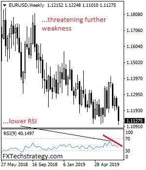 连续2周收阴、欧元继续挣扎 机构料新一周迎更大抛售
