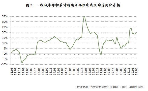 """报告:13地步入""""超高房价""""行列 福州等12城过热"""