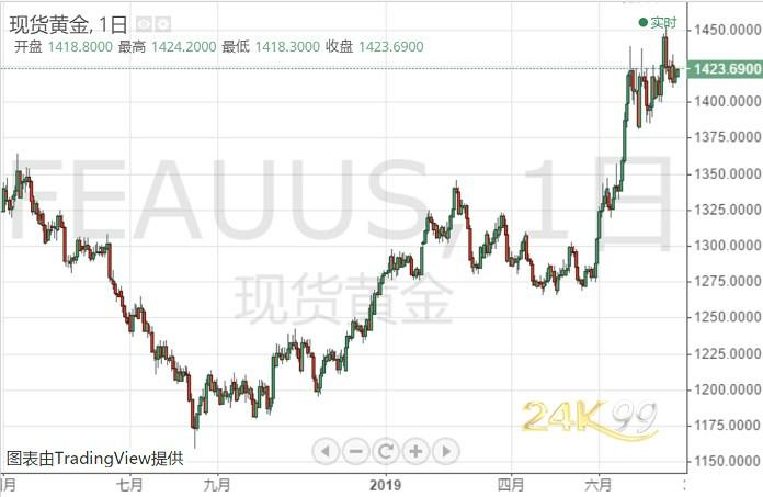 多头准备!黄金迎来又一个阶段性飞跃时机 或飙涨至2000美元大关?