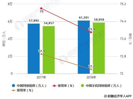 2019年中国短视频行业市场分析:5G技术带来新发展机遇,多方合力努力破解侵权问题