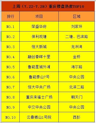 重庆一周来电TOP10:九龙坡这个项目竟然才5800元/㎡起