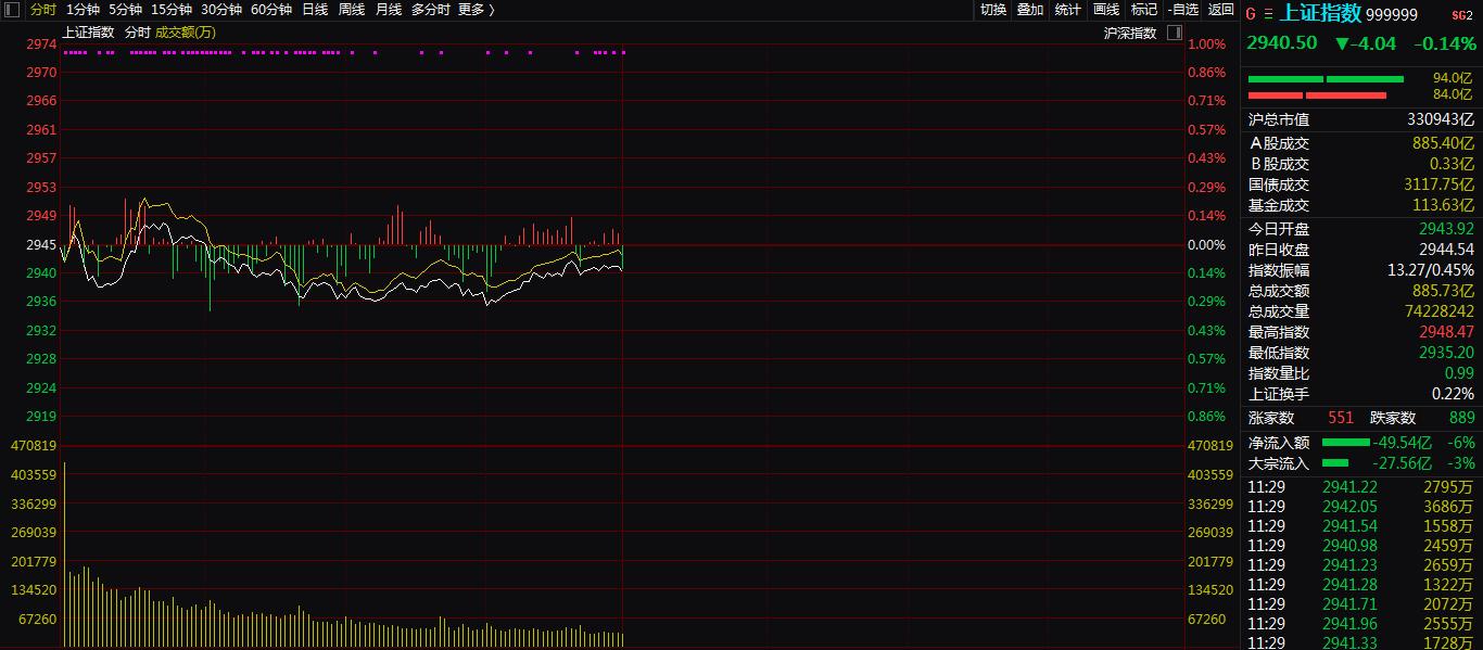 三大股指早盘窄幅震荡,科创板迎来首只涨停股!