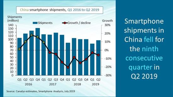 Canalys:中国智能手机出货量连续九个季度下滑