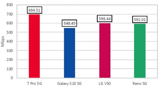 One Plus 7 Pro 5G在网速测试中击败三星