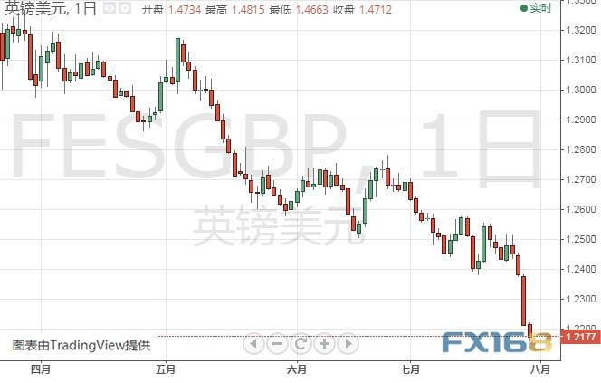 美联储最看重的指标今晚重磅来袭 美元指数、英镑、欧元、日元和澳元最新技术前景分析