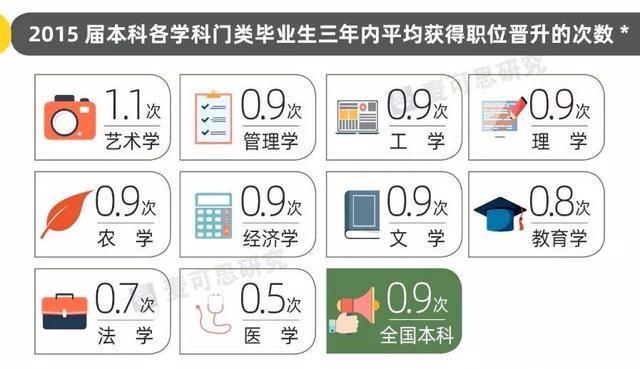数据告诉你,哪些学科毕业生更容易升职?