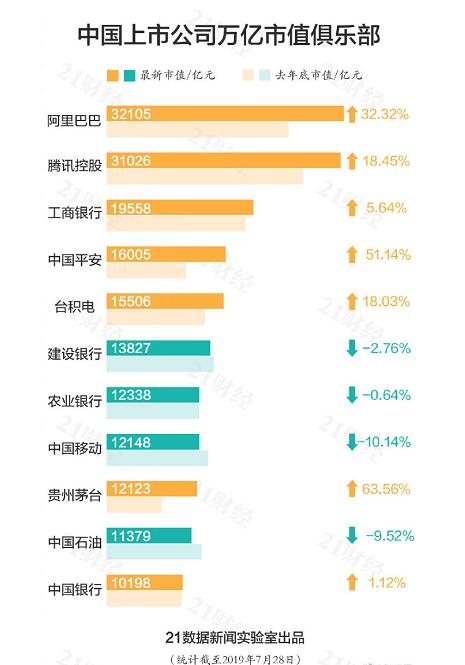 中国千亿市值巨头公布!百度、华为均未上榜!这家银行却排行前三!
