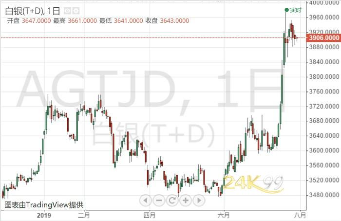 美联储会议在即、特朗普接连发推 白银T+D亚盘微跌