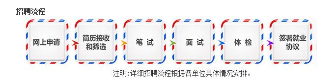 2020中国邮政校园招聘时间流程