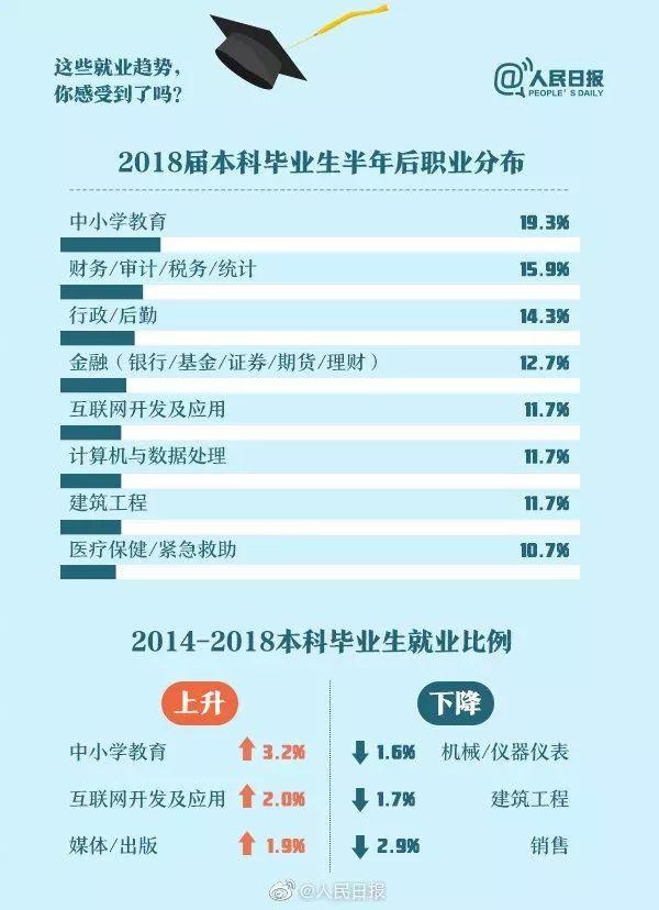 物流管理专业就业率_2019中国大学生就业报告出炉,5大专业就业率最高!看看有你的 ...