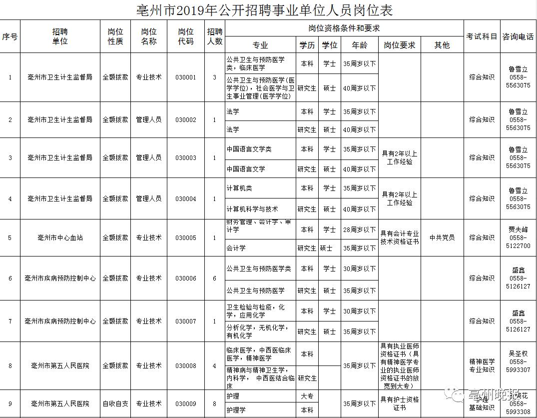 速看!2019年亳州市直事业单位招聘54人!附职位表