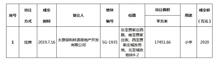 保利2920万拿贾家庄小学用地!晋阳湖片区教育配套再升级