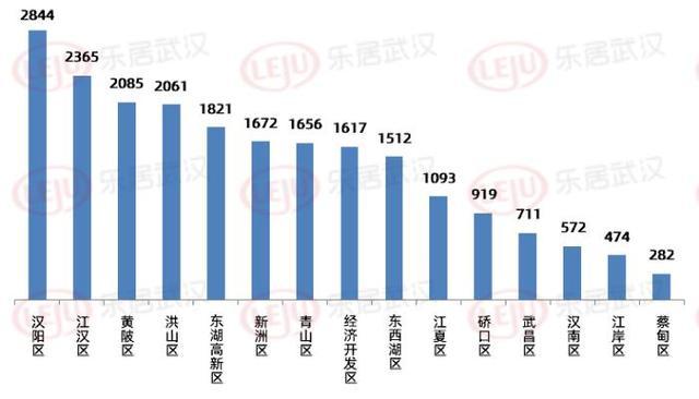 市场成交|7月武汉新房成交21684套 超7成楼盘卖不完