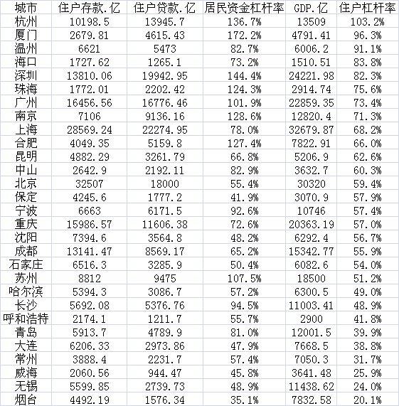 厦门深圳杭州居民资金杠杆率远超100% 央行关注负面影响