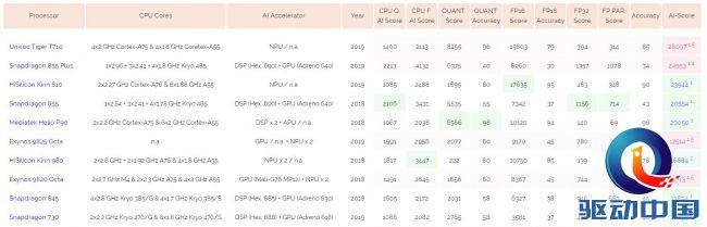 紫光展锐虎贲T710登顶AI排行榜,大幅领先骁龙855 Plus