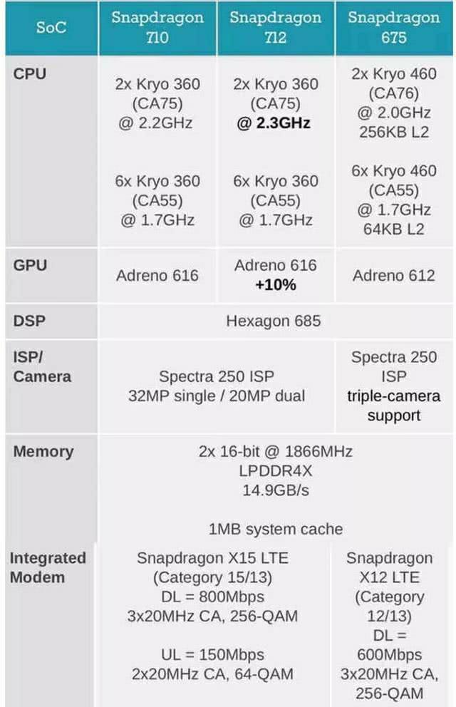 骁龙712处理器:骁龙710处理器,正式再见
