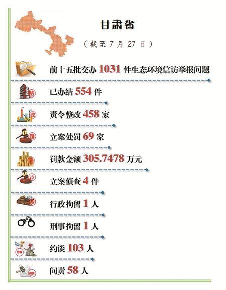 甘肃省公开生态环境信访举报问题边督边改情况(截至7月27日)