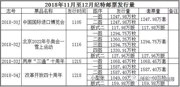 2018年11-12月邮票发行量公布(至此2018年全部发行量已公布留言谈谈您觉得增量了还是减量了还是正合适)
