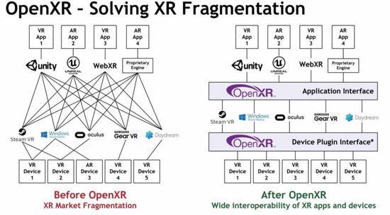 Khronos发布了针对AR/VR的OpenXR 1.0 微软和Epic等企业提供支持