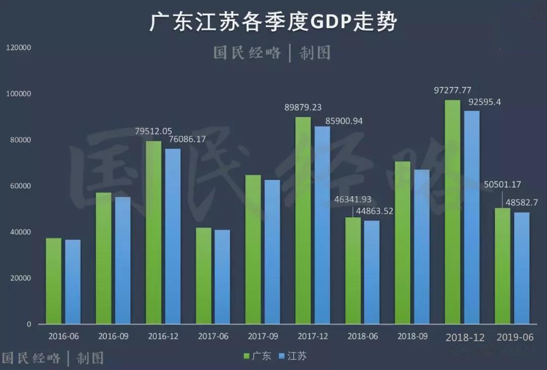 中国2019各省gdp排名_2020gdp中国各省排名
