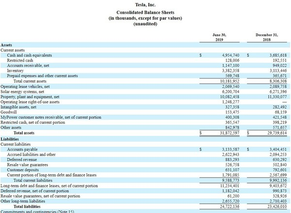 2019年Q2特斯拉实现营收63.5亿美元 交付达9.52万辆