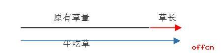 <b>【国家公务员考试】记住一个公式,解决一类题</b>