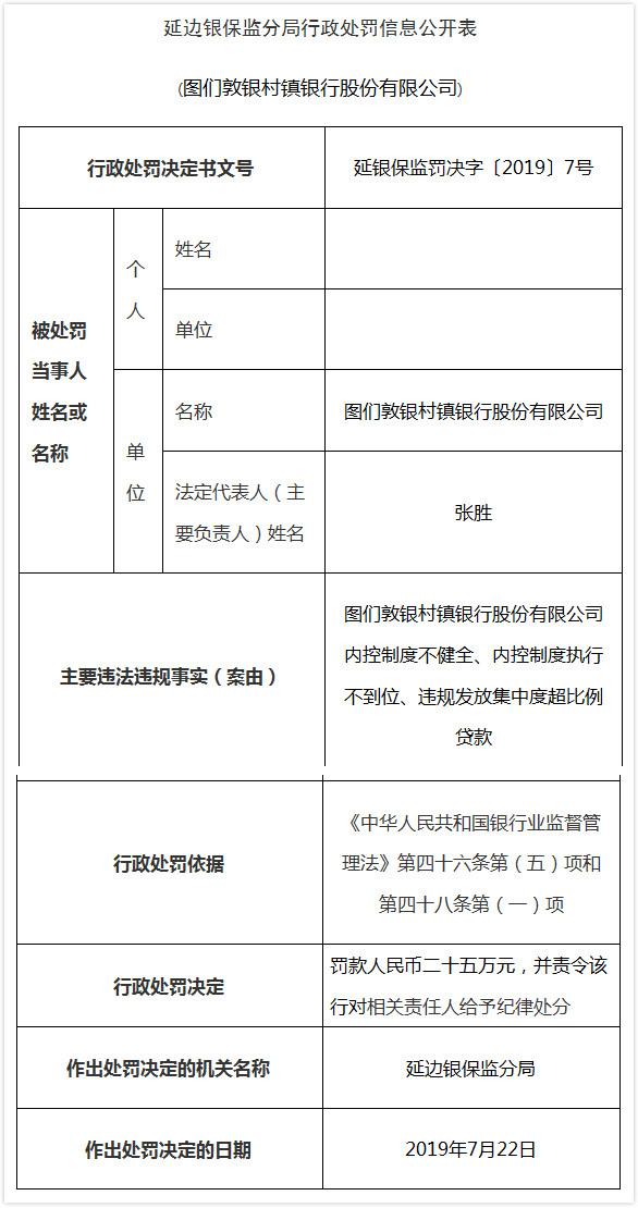 图们敦银村镇银行超限放贷3宗违法 董事长张胜领红牌