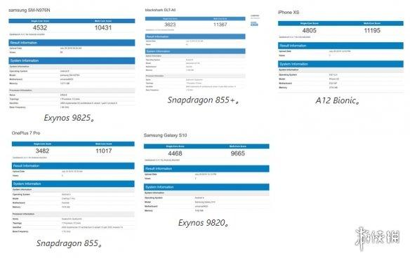 三星Note 10+ 5G新CPU跑分 单核亮眼超骁龙855+