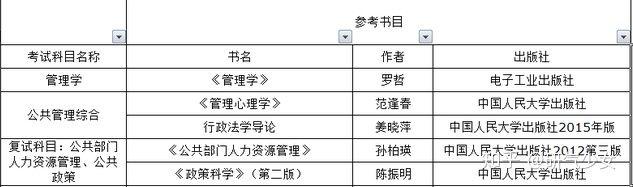 四川大学行政管理专业666管理学和969管理综合怎么复习,难不难?(经验分享)