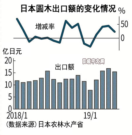 日本圆木出口额增长20% 中国占8成