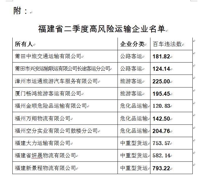 福建交警曝光全省二季度10大高风险运输企业名单