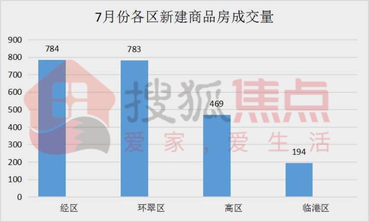 7月威海新建商品房市场网签2230套 网签均价破1.2万大关