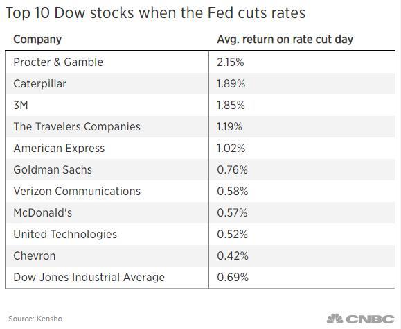 如何玩转美联储降息?回顾一下历史市场