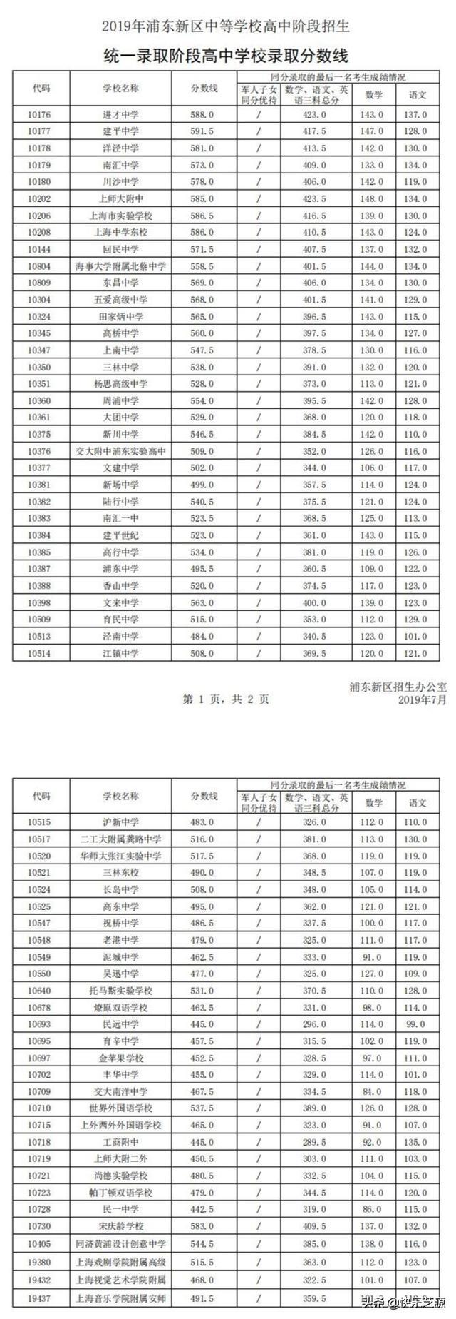 上海各区高中录取分数线有永和竟多校无人报2017一区录取高中分数线图片